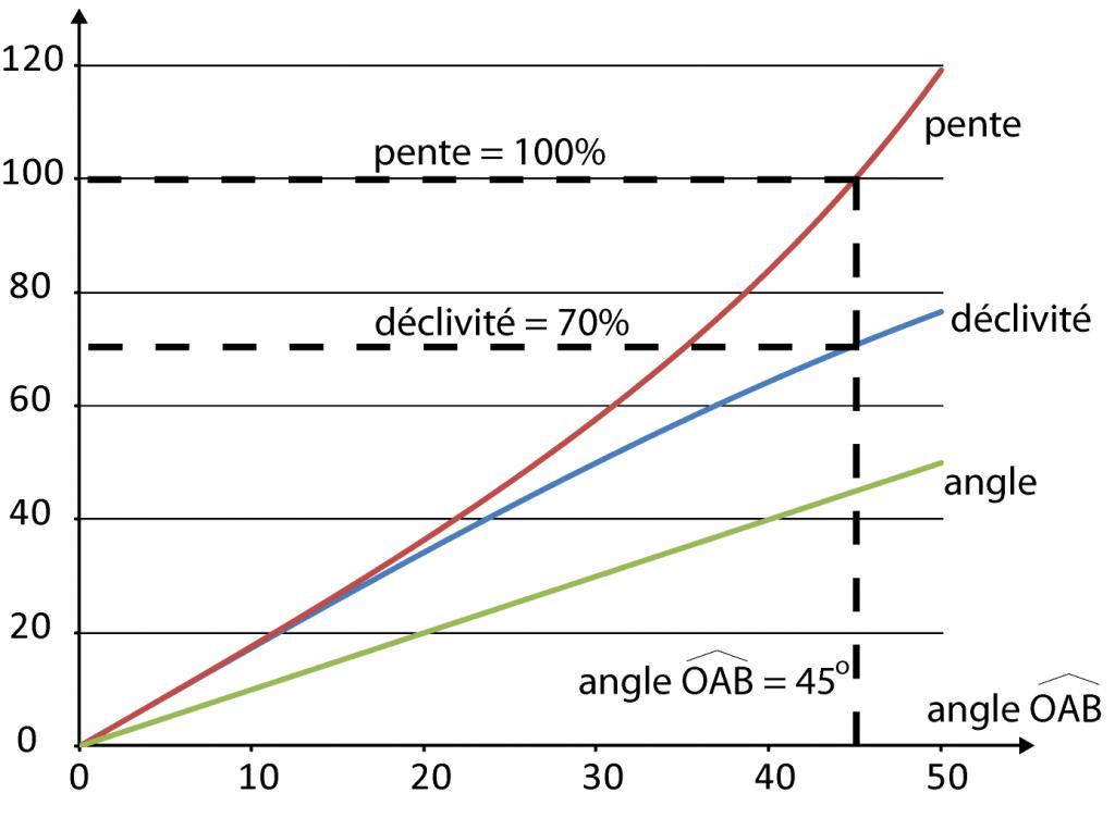 Le d nivel en trail d finitions et explications pour s for Calculer un pourcentage de pente